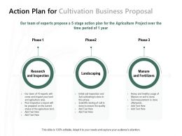 Action Plan For Cultivation Business Proposal Ppt Powerpoint Presentation Outline Slideshow