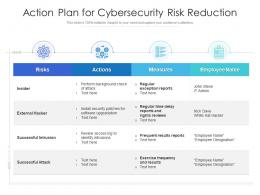 Action Plan For Cybersecurity Risk Reduction