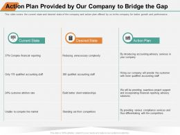 Action Plan Provided By Our Company To Bridge The Gap Build Ppt Powerpoint Presentation Pictures Slides