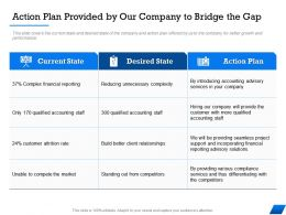 Action Plan Provided By Our Company To Bridge The Gap Unable Ppt Powerpoint Presentation Background