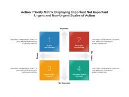 Action Priority Matrix Displaying Important Not Important Urgent And Non Urgent Scales Of Action