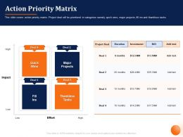Action Priority Matrix Quick Wins Ppt Powerpoint Presentation Outline Ideas