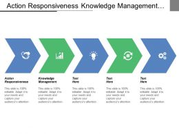 Action Responsiveness Knowledge Management Improving Customer Services Promoting Entrepreneurship
