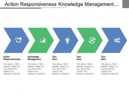 action_responsiveness_knowledge_management_improving_customer_services_promoting_entrepreneurship_Slide01