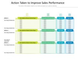 Action Taken To Improve Sales Performance