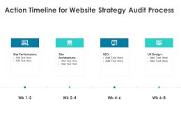 Action Timeline For Website Strategy Audit Process Ppt Powerpoint Presentation Styles Microsoft