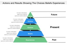 Actions And Results Showing The Choices Beliefs Experiences