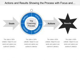 Actions And Results Showing The Process With Focus And Commit