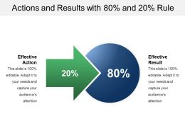Actions And Results With 80 Percent And 20 Percent Rule