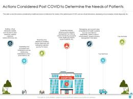 Actions Considered Post Covid To Determine The Needs Of Patients Reaching Ppt Infographics