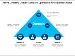 Active Directory Domain Structure Operational Units Devices Users