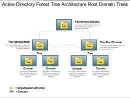 Active Directory Forest Tree Architecture Root Domain Trees