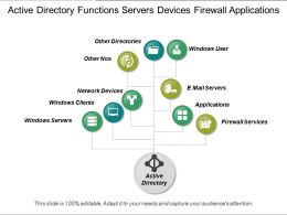 Active Directory Functions Servers Devices Firewall Applications