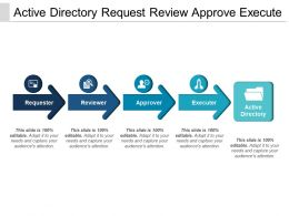 Active Directory Request Review Approve Execute