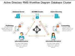 Active Directory Rms Workflow Diagram Database Cluster