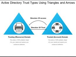 Active Directory Trust Types Using Triangles And Arrows