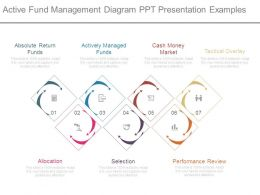 Active Fund Management Diagram Ppt Presentation Examples