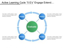 Active Learning Cycle 5 E S Engage Extend Explore Evaluate Explain