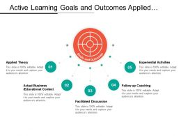 Active Learning Goals And Outcomes Applied Theory Experiential Activities