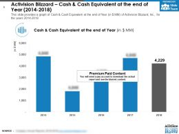 Activision Blizzard Cash And Cash Equivalent At The End Of Year 2014-2018