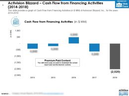 Activision Blizzard Cash Flow From Financing Activities 2014-2018
