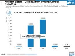 Activision Blizzard Cash Flow From Investing Activities 2014-2018