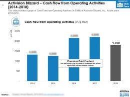 Activision Blizzard Cash Flow From Operating Activities 2014-2018