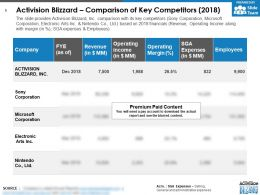 Activision Blizzard Comparison Of Key Competitors 2018