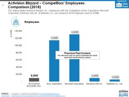Activision Blizzard Competitors Employees Comparison 2018