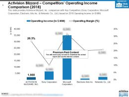 Activision Blizzard Competitors Operating Income Comparison 2018