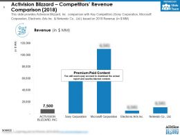 Activision Blizzard Competitors Revenue Comparison 2018