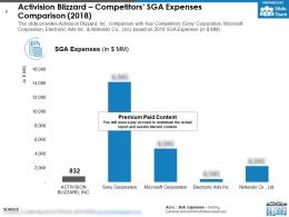 Activision Blizzard Competitors SGA Expenses Comparison 2018