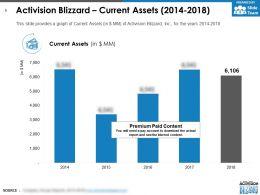 Activision Blizzard Current Assets 2014-2018