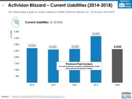 Activision Blizzard Current Liabilities 2014-2018
