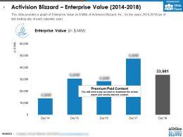 Activision Blizzard Enterprise Value 2014-2018