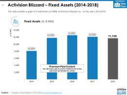Activision Blizzard Fixed Assets 2014-2018