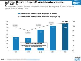 Activision Blizzard General And Administrative Expense 2014-2018