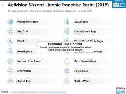 Activision Blizzard Iconic Franchise Roster 2019