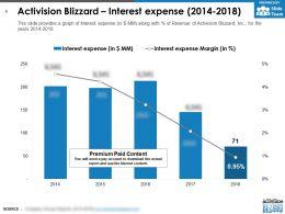 Activision Blizzard Interest Expense 2014-2018