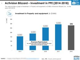 Activision Blizzard Investment In PPE 2014-2018