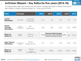Activision Blizzard Key Ratios For Five Years 2014-18