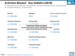 Activision Blizzard Key Statistics 2018
