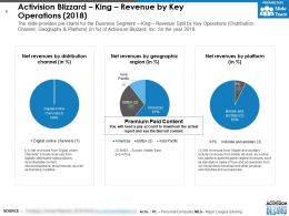 Activision Blizzard King Revenue By Key Operations 2018