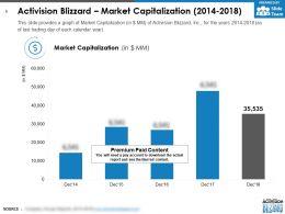 Activision Blizzard Market Capitalization 2014-2018
