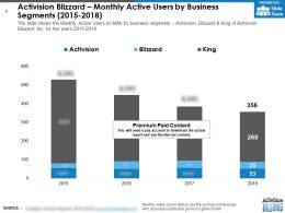 Activision Blizzard Monthly Active Users By Business Segments 2015-2018