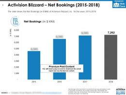 Activision Blizzard Net Bookings 2015-2018