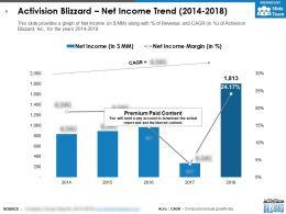 Activision Blizzard Net Income Trend 2014-2018