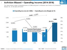 Activision Blizzard Operating Income 2014-2018