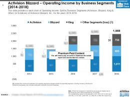 Activision Blizzard Operating Income By Business Segments 2014-2018