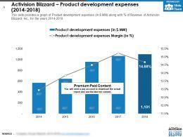Activision Blizzard Product Development Expenses 2014-2018